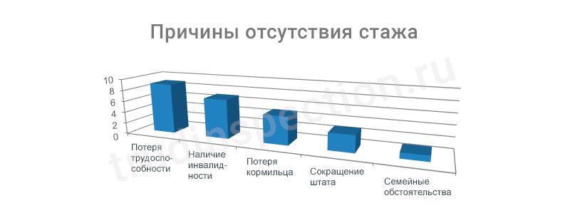 Пенсия какой минимальный трудовой минимальная стаж для пенсии в россии