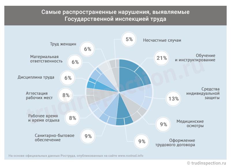 Штрафные санкции за нарушение трудовой дисциплины