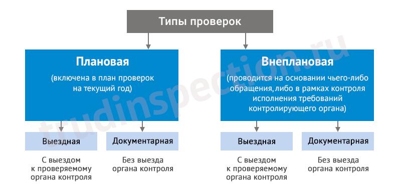 Полномочия государственной инспекции труда. Права и обязанности трудовой инспекции