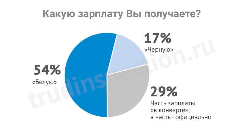 Статистика отчетность по зарплате