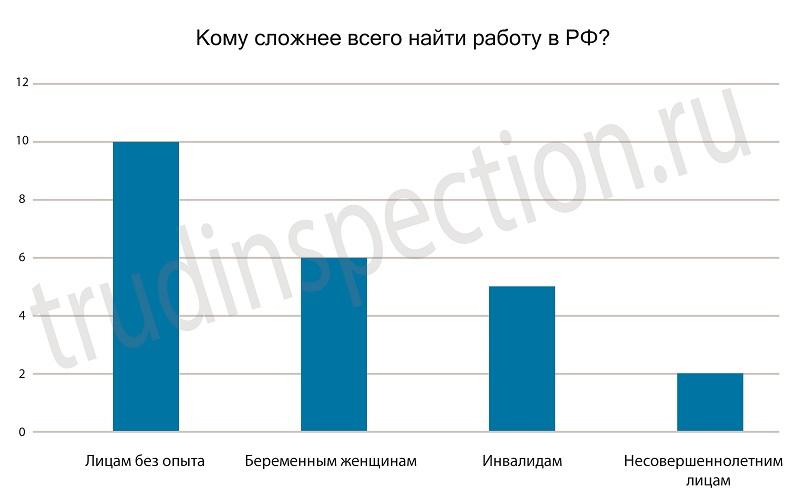 Как встать на учет в центр занятости москва