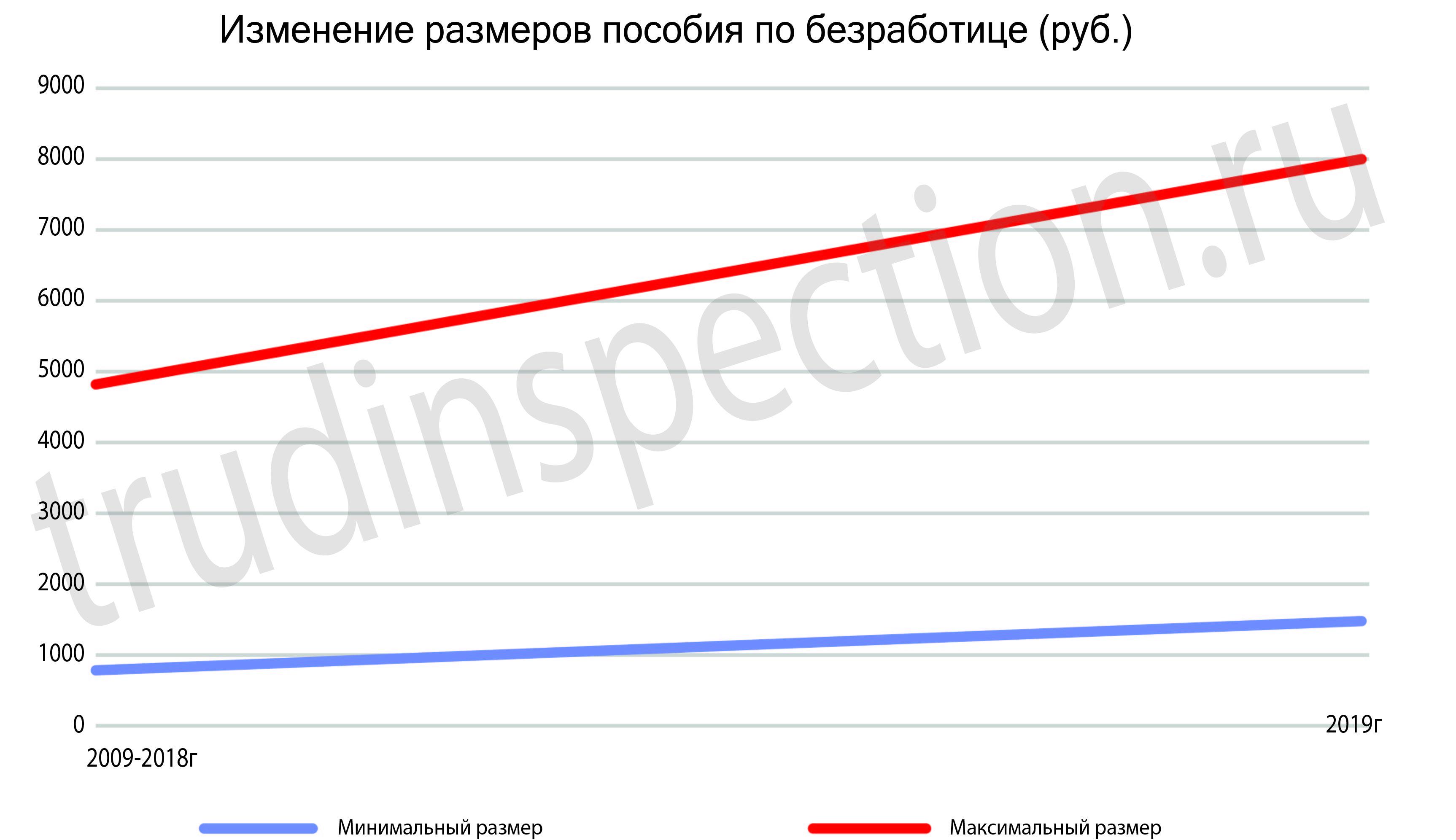 Предпенсионный возраст на бирже труда это сколько работающие пенсионера не получат пенсии
