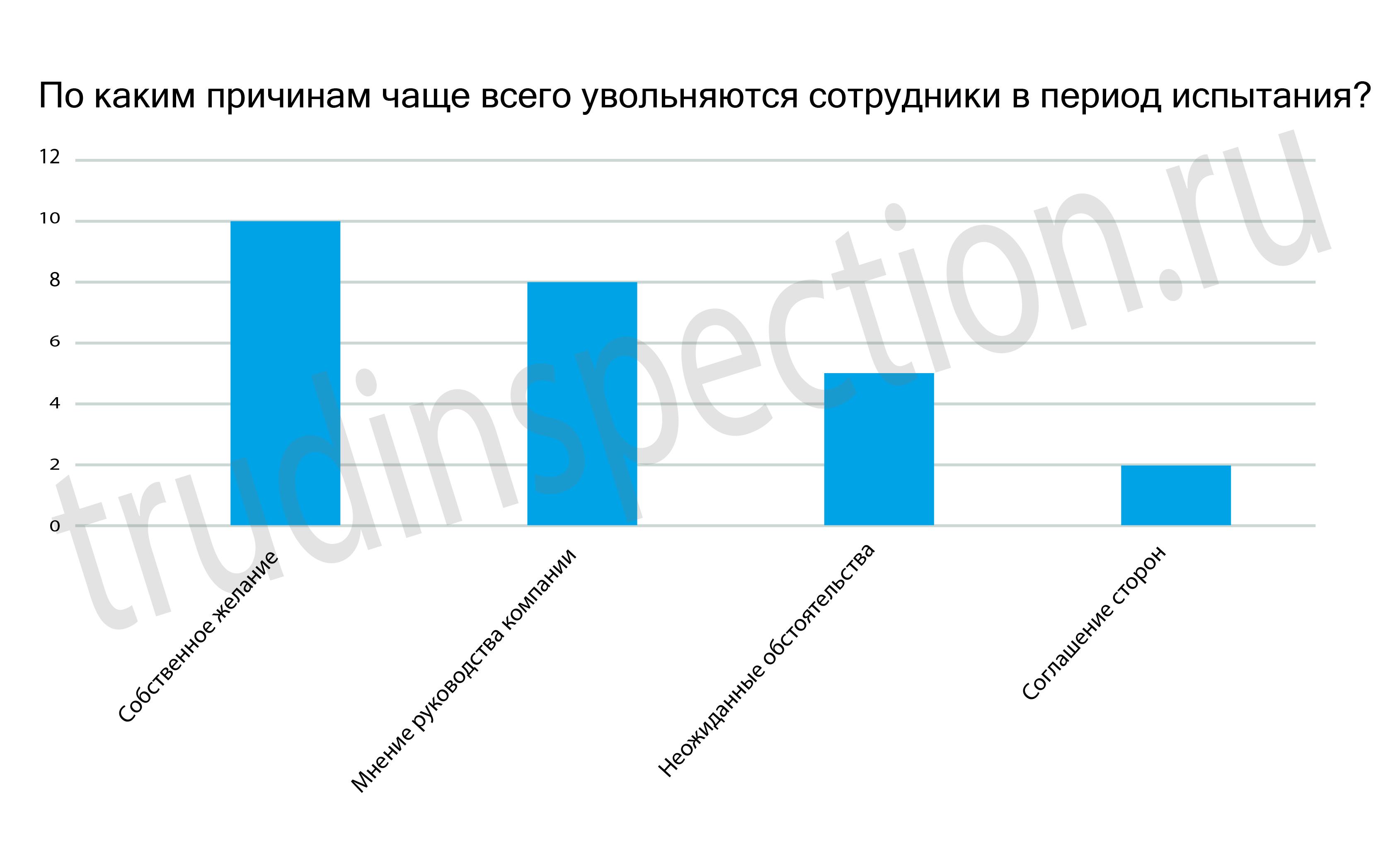 Независимая экспертиза бытовой техники в москве